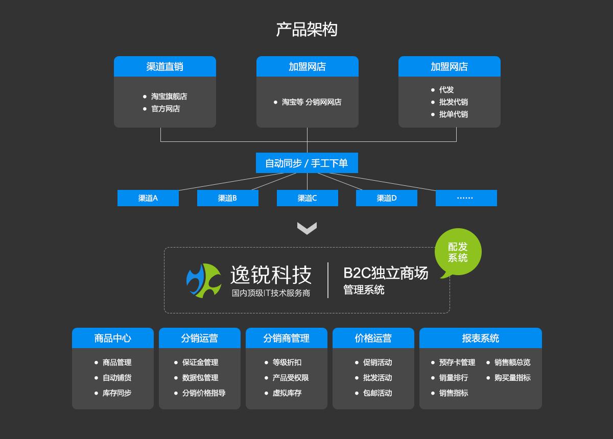 B2C独立商城管理系统产品架构