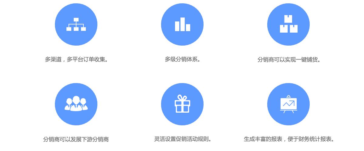 B2C独立商城管理系统产品特点