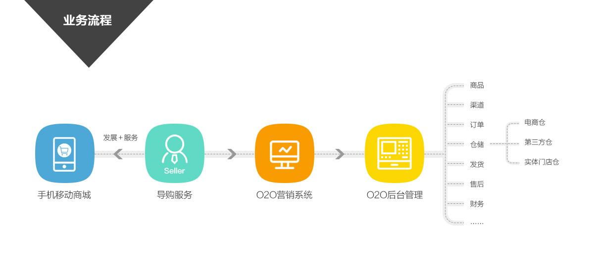 母婴行业业务流程图