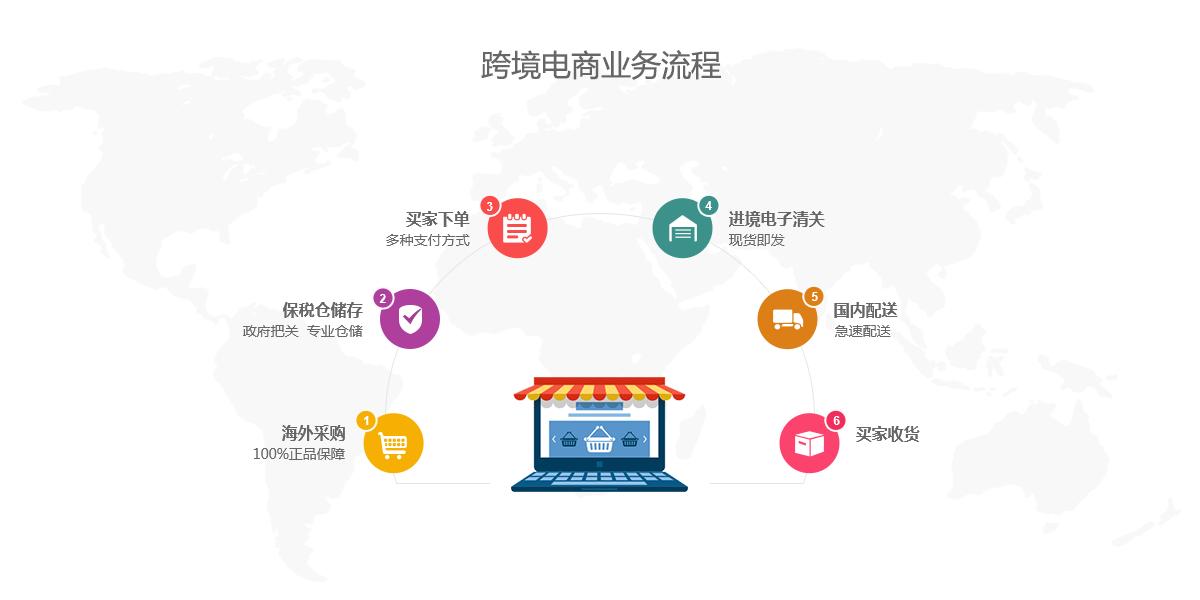 跨境电商业务流程