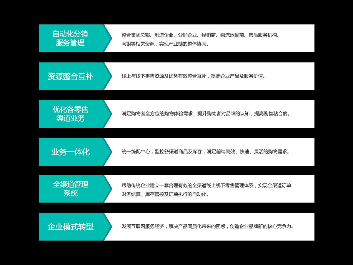 自动化分销服务管理、资源整合互补、优化各零售渠道业务、业务一体化、全渠道管理系统、企业模式转型