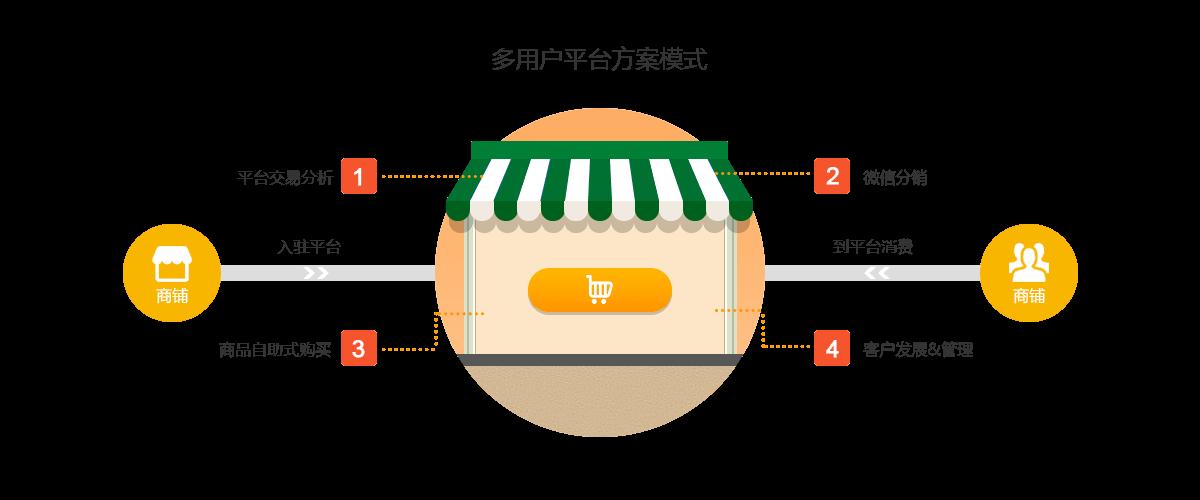 小型电商多用户平台方案模式