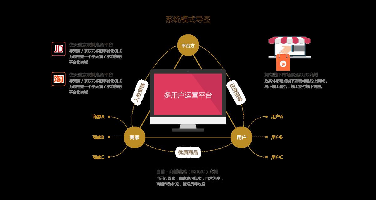 中小型电商系统模式导图