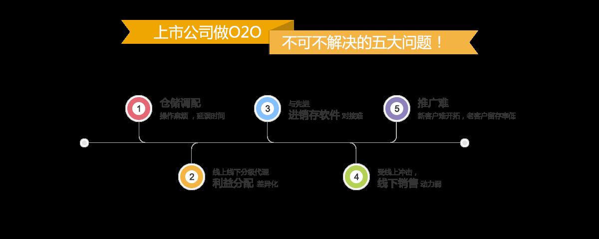 上市公司做o2o,不可不解决的五大问题