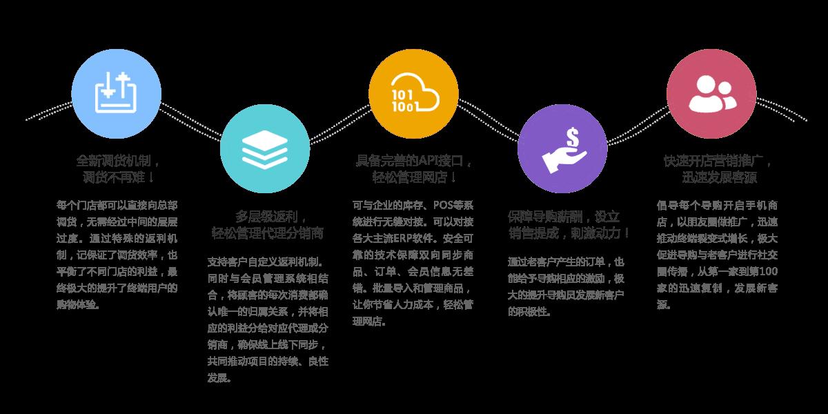 调货机制、多级返利、API接口、快速开店
