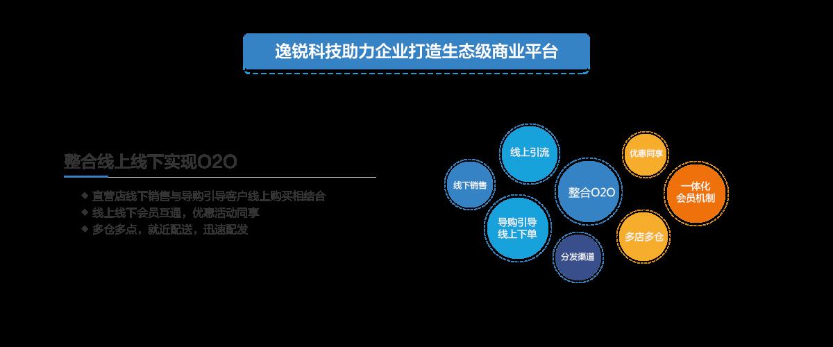 逸锐科技助力企业打造生态级商业平台